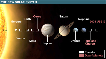 All Dwarf Planets in Our Solar System